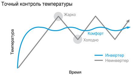 Принцип работы инерторного кондиционера