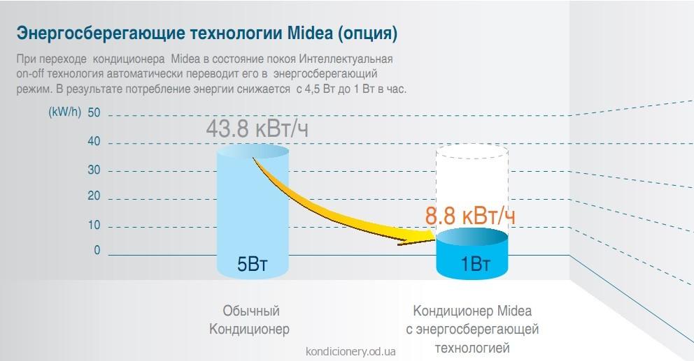 midea_energo