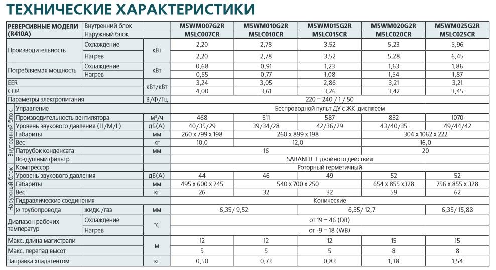 Характеристики кондиционеров McQuay серии  G2