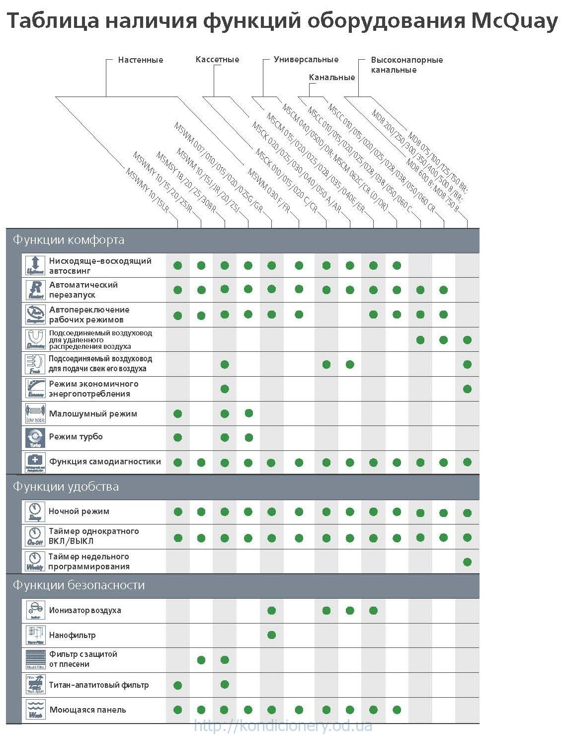 Таблица функций кондиционеров McQuay