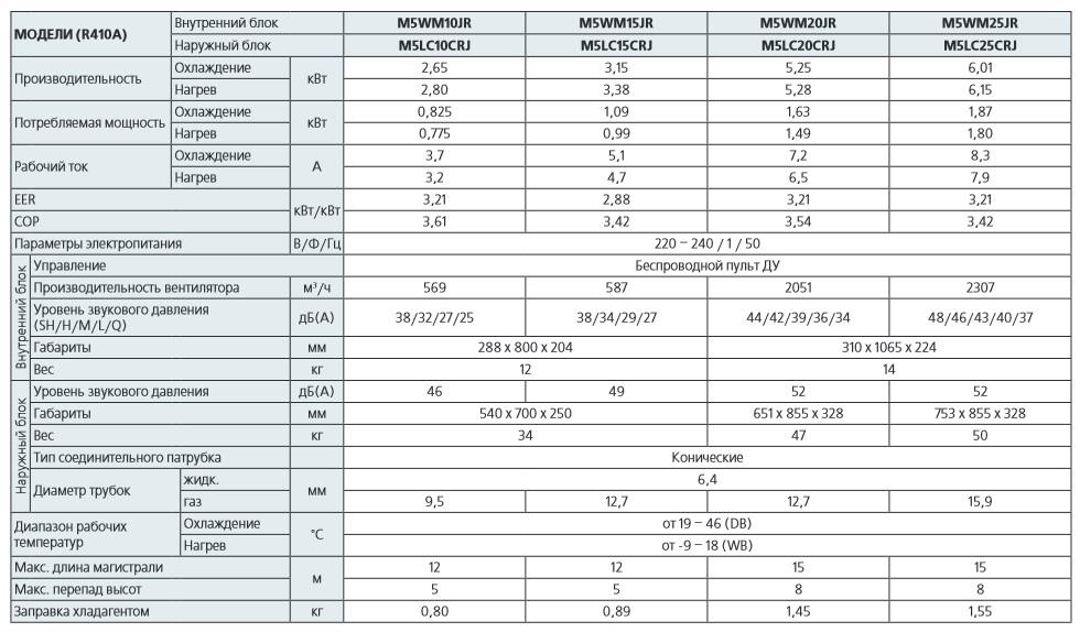 Характеристики кондиционеров McQuay серии J