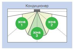 3-зонный датчик Intelligent eye