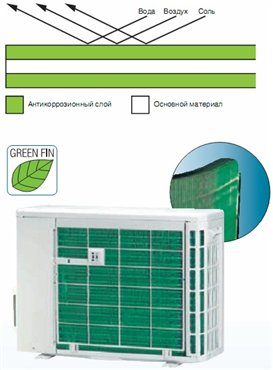 Green-Fin