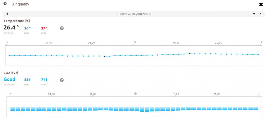 Уровень СО2 при открытой форточке