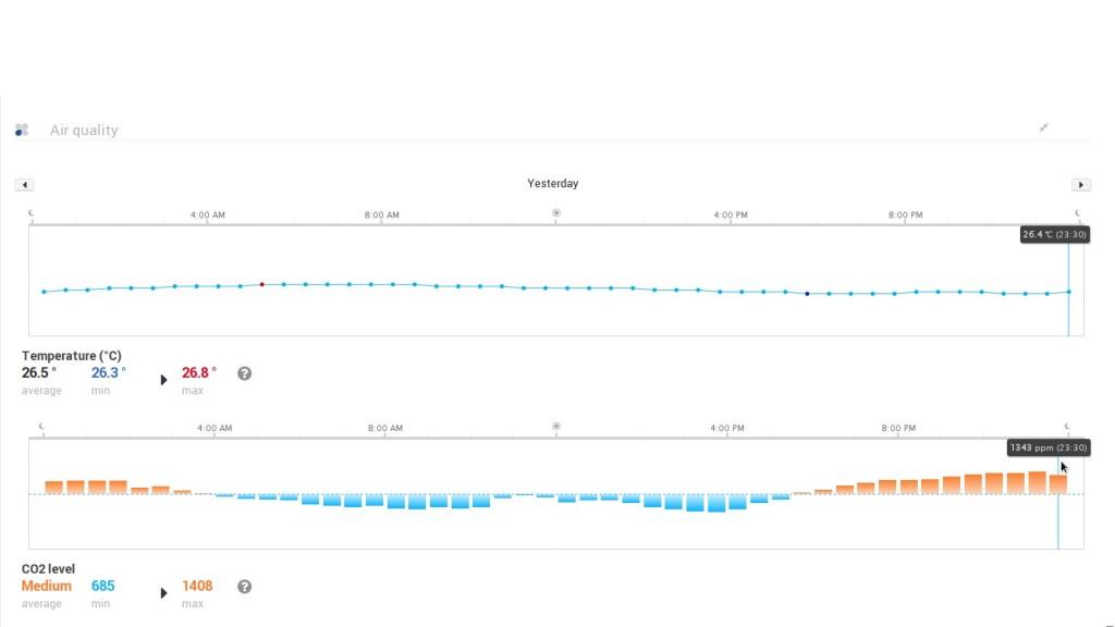 Уровень СО2 при закрытой форточке